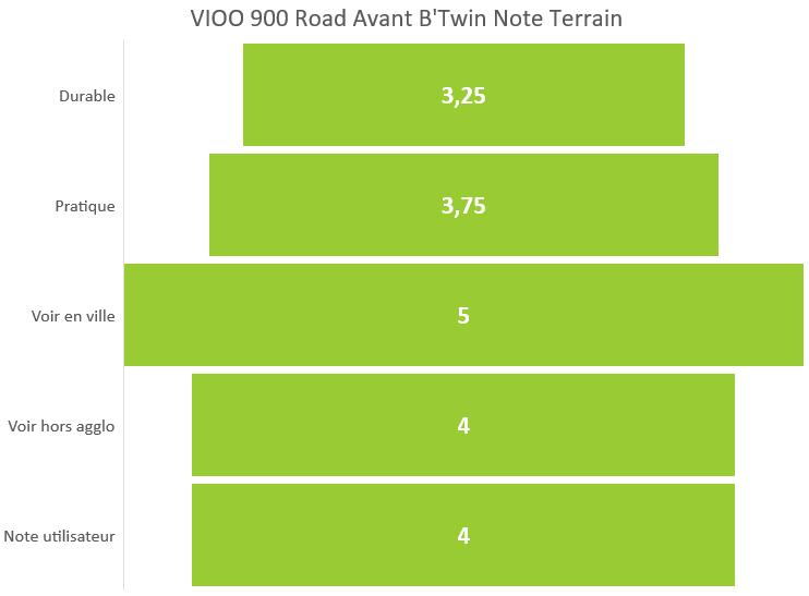 Des 900 Eclairage B'twinFédération AvantVioo Française Road XiOwTPkZu
